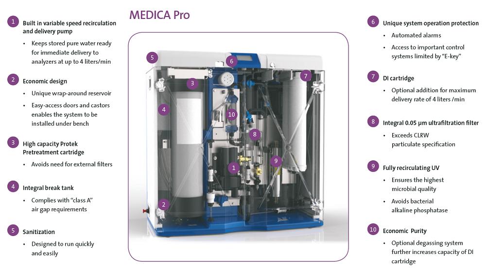 Máy lọc nước MEDICA Pro-R và Pro-RE