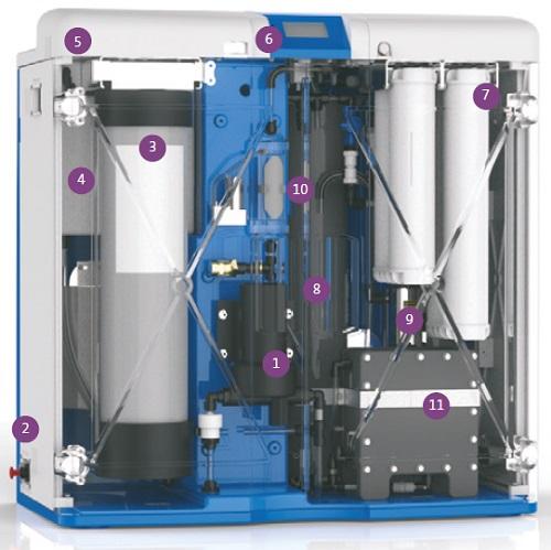 Máy lọc nước MEDICA Pro EDI 60/120