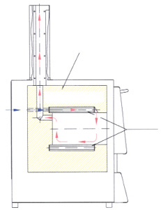 Air inlet and exhaust flow principle in ashing furnaces