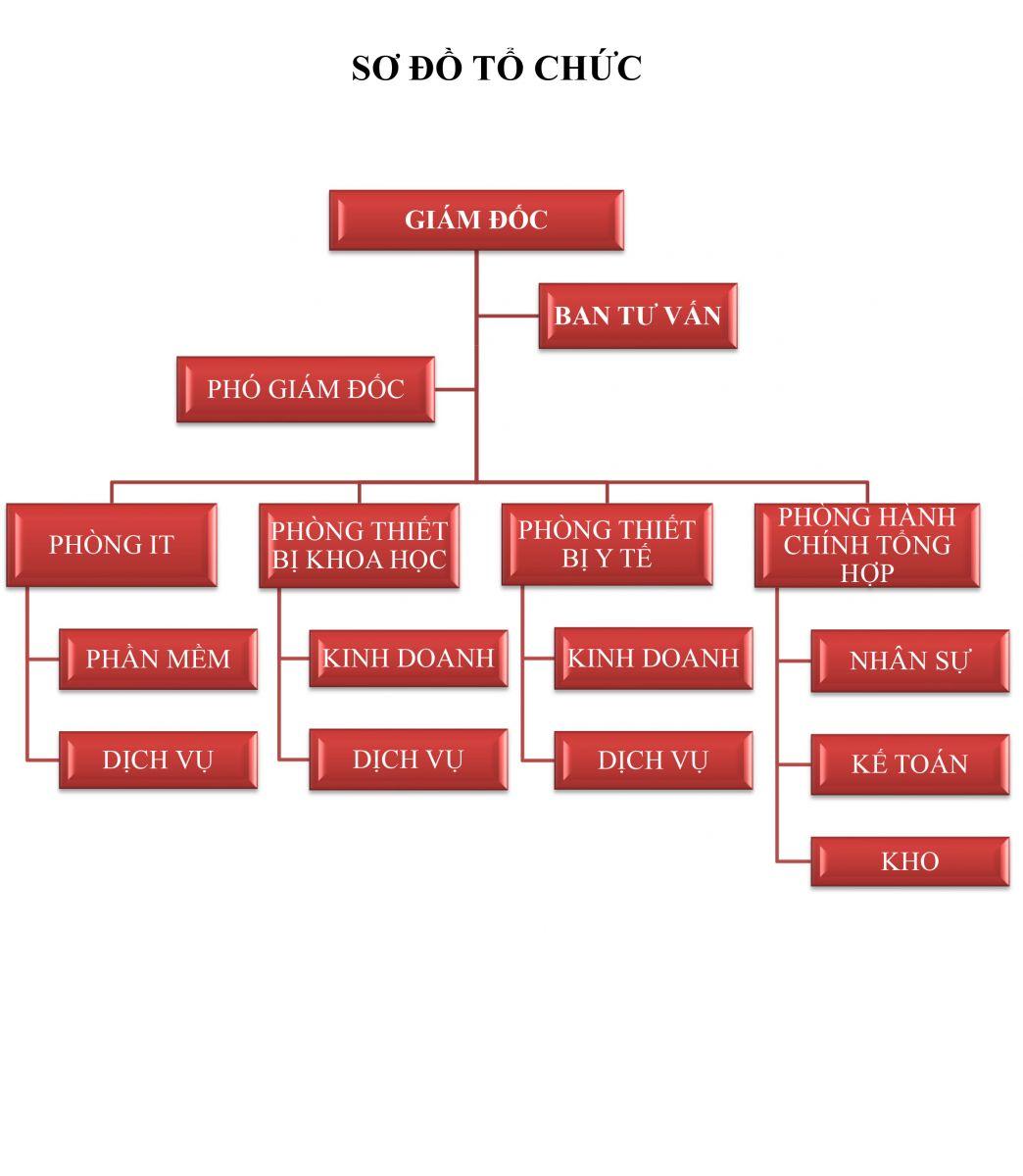 sơ đồ tổ chức công ty Thiên Phúc