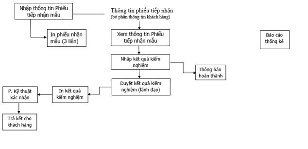 Quy trình hệ thống tiếp nhận mẫu kiểm nghiệm của hệ thống Thien Phuc LIMS